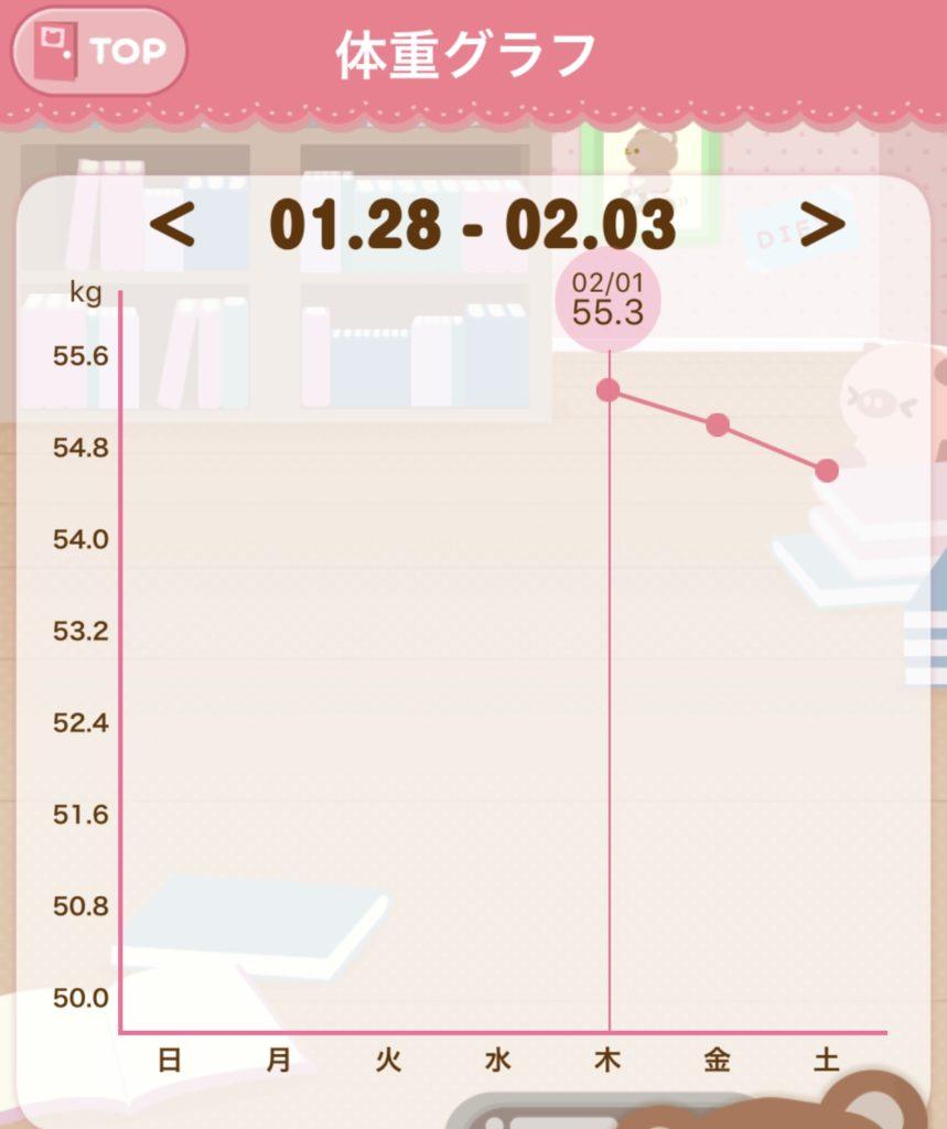 ファスティング1日目~3日目までの体重測定のグラフの写真