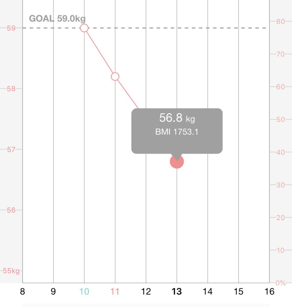 3日間行ったダイエットの結果と体重変化のグラフの写真