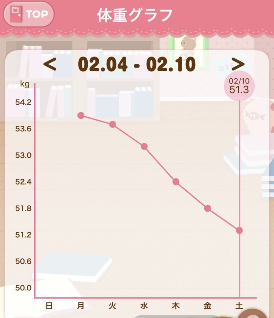 ファスティング4日目~10日目までの体重測定のグラフの写真