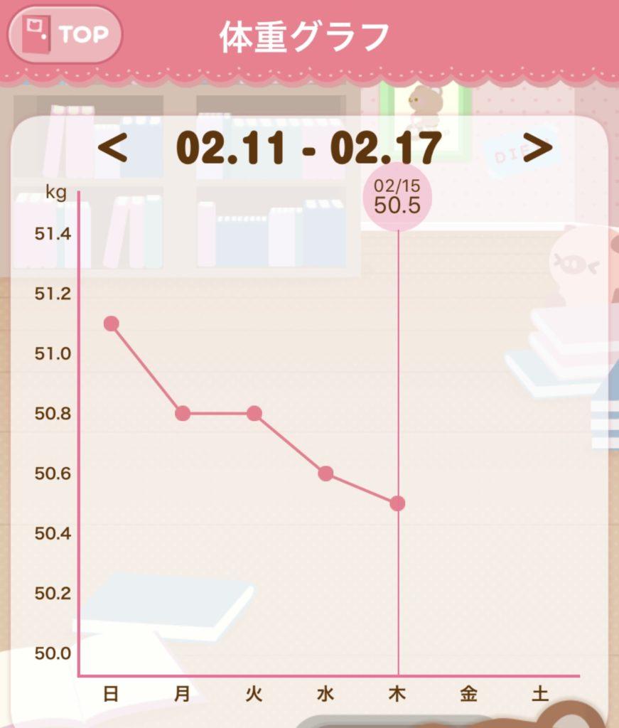 ファスティング11日目~15日目までの体重測定のグラフの写真