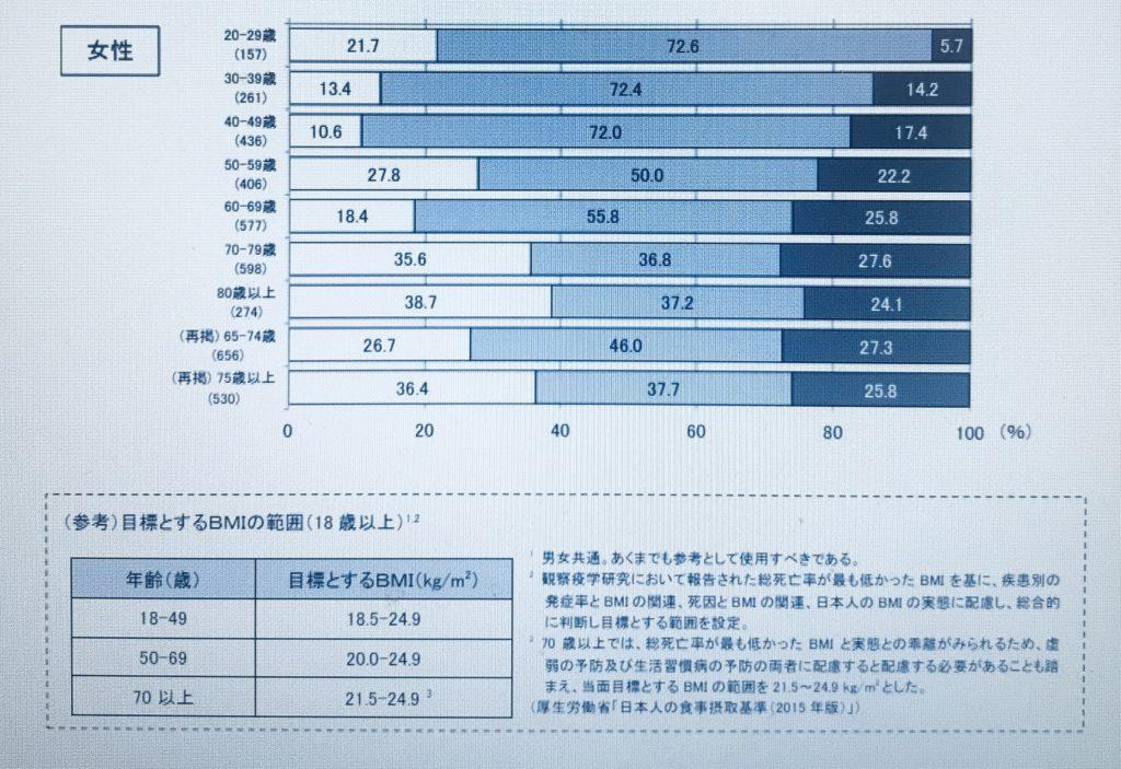 厚生労働省の女性BMIの統計データの写真