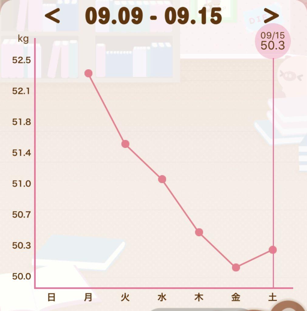 月曜断食した1週間目の体重のグラフの写真