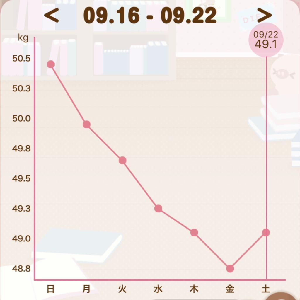 月曜断食して2週間目の体重グラフの写真